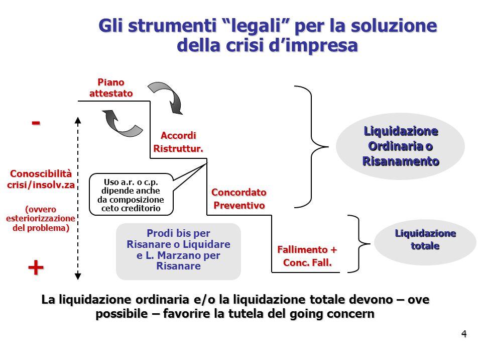 Gli strumenti legali per la soluzione della crisi d'impresa + - Conoscibilità crisi/insolv.za (ovvero esteriorizzazione del problema) Piano attestato AccordiRistruttur.
