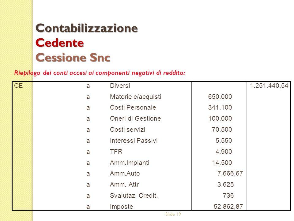 Slide 19 Riepilogo dei conti accesi ai componenti negativi di reddito: Contabilizzazione Cedente Cessione Snc CEaaaaaaaaaaaaaaaaaaaaaaaa Diversi Mater