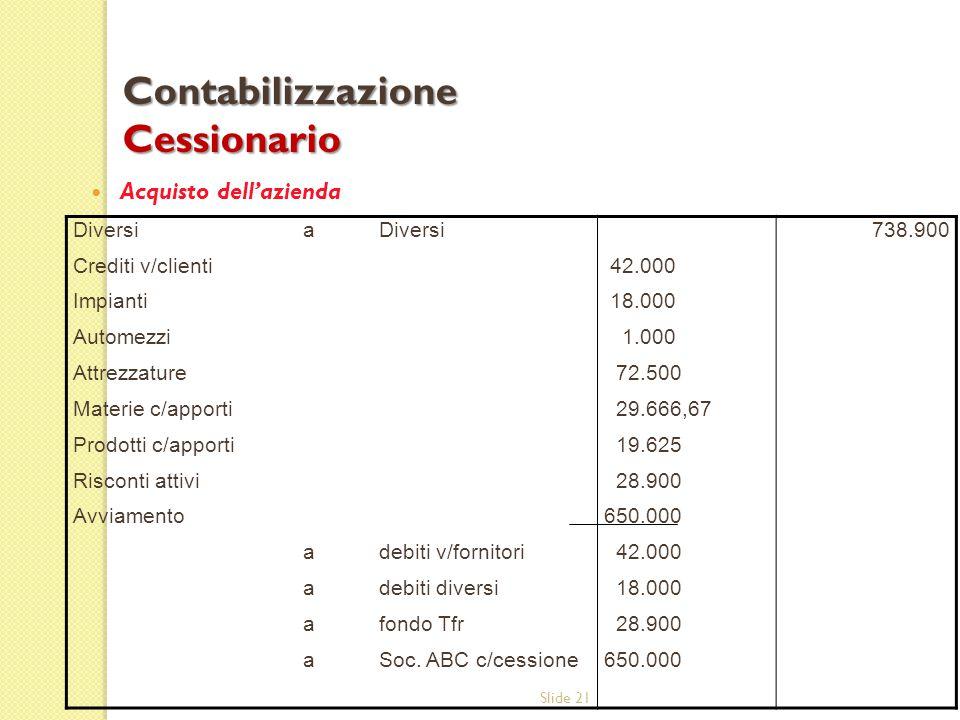 Slide 21 Acquisto dell'azienda Contabilizzazione Cessionario Diversi Crediti v/clienti Impianti Automezzi Attrezzature Materie c/apporti Prodotti c/ap