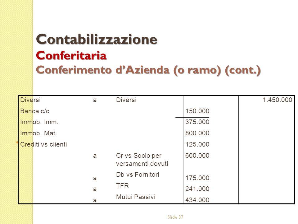 Slide 37 Contabilizzazione Conferitaria Conferimento d'Azienda (o ramo) (cont.) Diversi Banca c/c Immob. Imm. Immob. Mat. Crediti vs clienti aaaaaaaaa