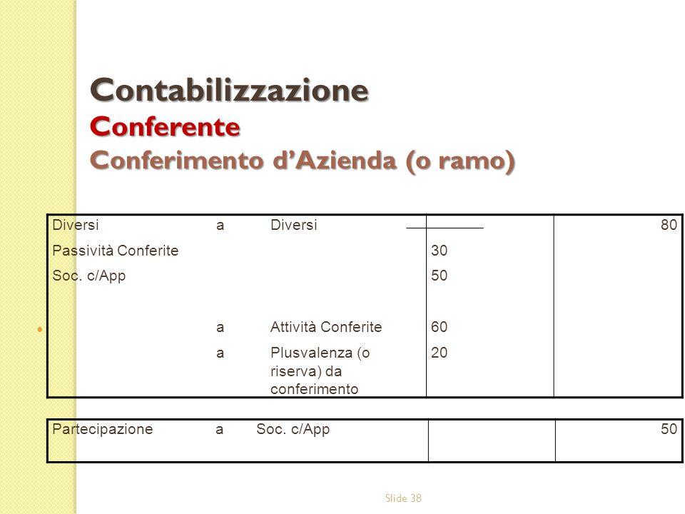 Slide 38 Contabilizzazione Conferente Conferimento d'Azienda (o ramo) Diversi Passività Conferite Soc. c/App aaaaaa Diversi Attività Conferite Plusval