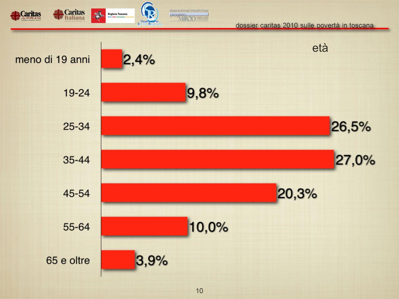 dossier caritas 2010 sulle povertà in toscana 10 età