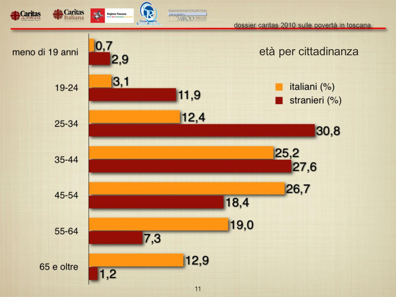 dossier caritas 2010 sulle povertà in toscana 11 età per cittadinanza