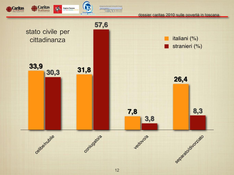 dossier caritas 2010 sulle povertà in toscana 12 stato civile per cittadinanza