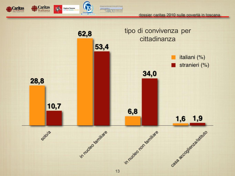 dossier caritas 2010 sulle povertà in toscana 13 tipo di convivenza per cittadinanza