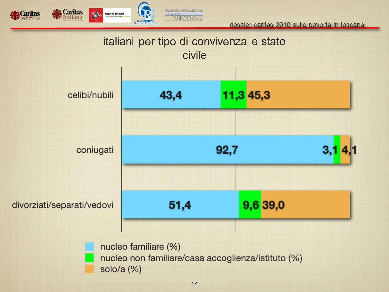 dossier caritas 2010 sulle povertà in toscana 14 italiani per tipo di convivenza e stato civile