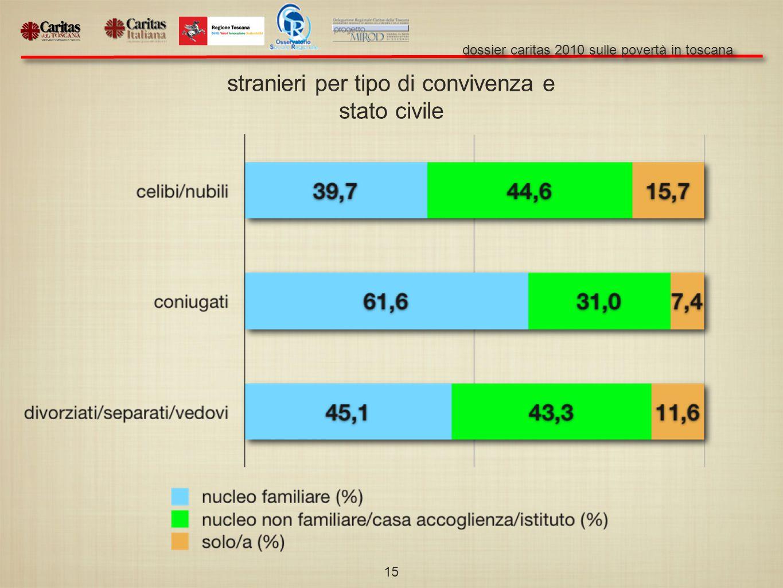 dossier caritas 2010 sulle povertà in toscana 15 stranieri per tipo di convivenza e stato civile