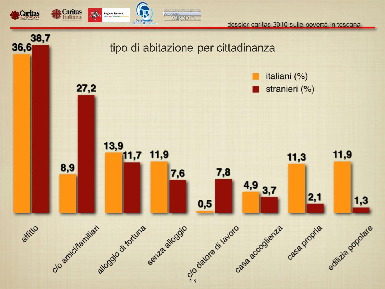 dossier caritas 2010 sulle povertà in toscana 16 tipo di abitazione per cittadinanza