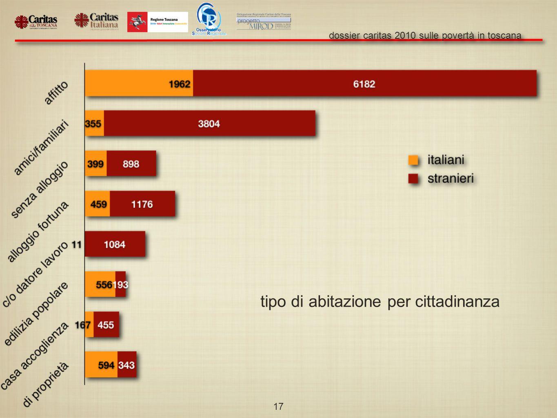dossier caritas 2010 sulle povertà in toscana 17 tipo di abitazione per cittadinanza