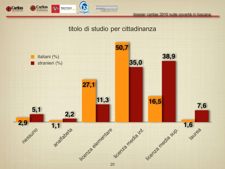 dossier caritas 2010 sulle povertà in toscana 20 titolo di studio per cittadinanza