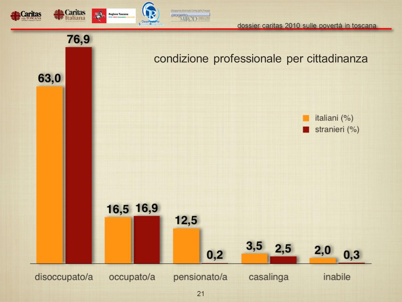 dossier caritas 2010 sulle povertà in toscana 21 condizione professionale per cittadinanza