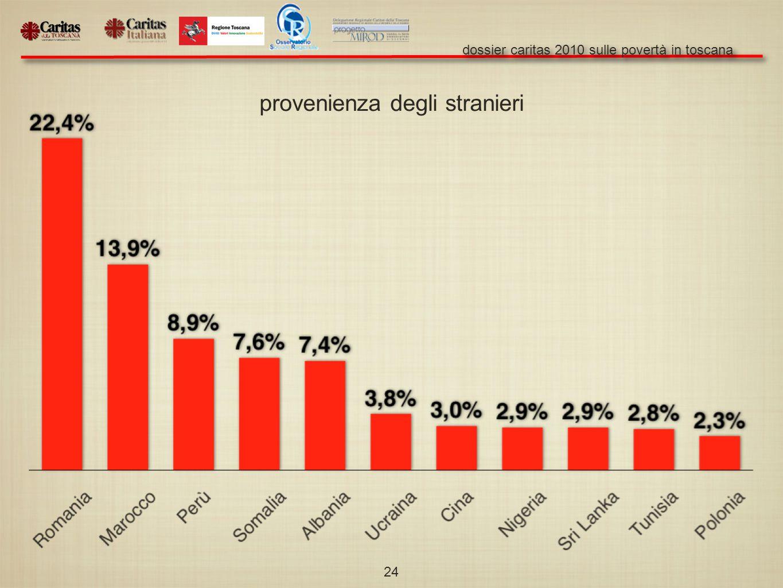dossier caritas 2010 sulle povertà in toscana 24 provenienza degli stranieri
