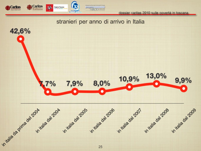 dossier caritas 2010 sulle povertà in toscana 25 stranieri per anno di arrivo in Italia