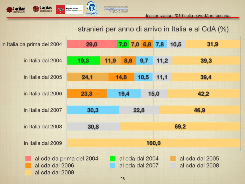 dossier caritas 2010 sulle povertà in toscana 26