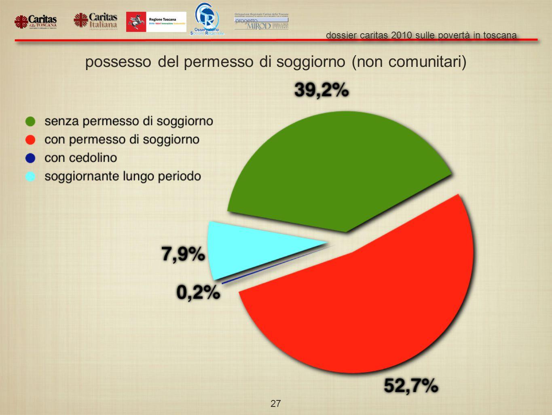 dossier caritas 2010 sulle povertà in toscana 27 possesso del permesso di soggiorno (non comunitari)