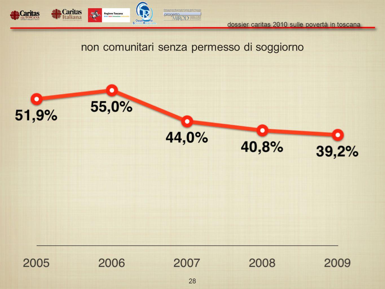 dossier caritas 2010 sulle povertà in toscana 28 non comunitari senza permesso di soggiorno
