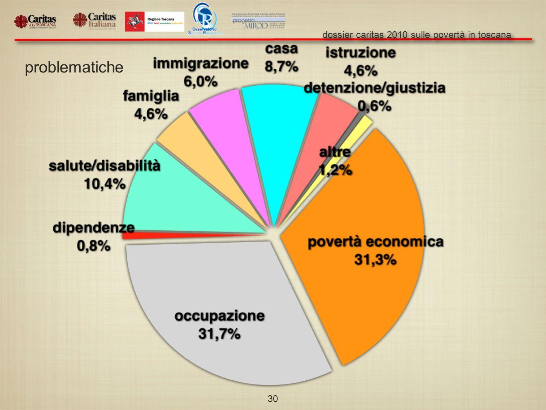 dossier caritas 2010 sulle povertà in toscana 30 problematiche