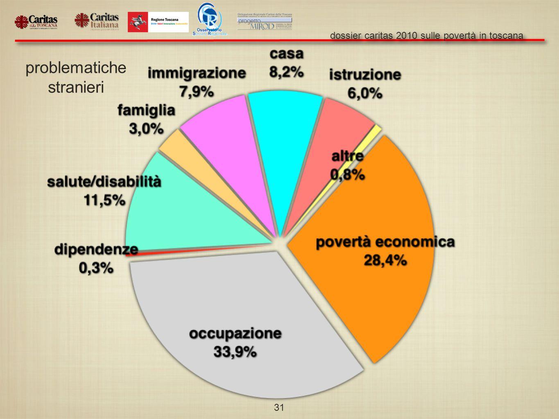 dossier caritas 2010 sulle povertà in toscana 31 problematiche stranieri