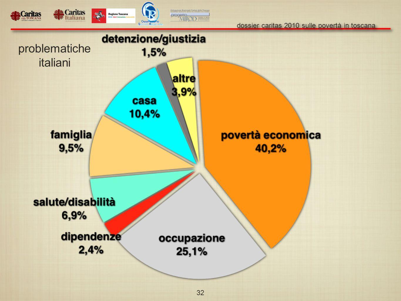 dossier caritas 2010 sulle povertà in toscana 32 problematiche italiani