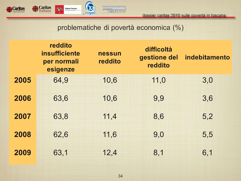dossier caritas 2010 sulle povertà in toscana 34 reddito insufficiente per normali esigenze nessun reddito difficoltà gestione del reddito indebitamento 200564,910,611,03,0 200663,610,69,93,6 200763,811,48,65,2 200862,611,69,05,5 200963,112,48,16,1 problematiche di povertà economica (%)