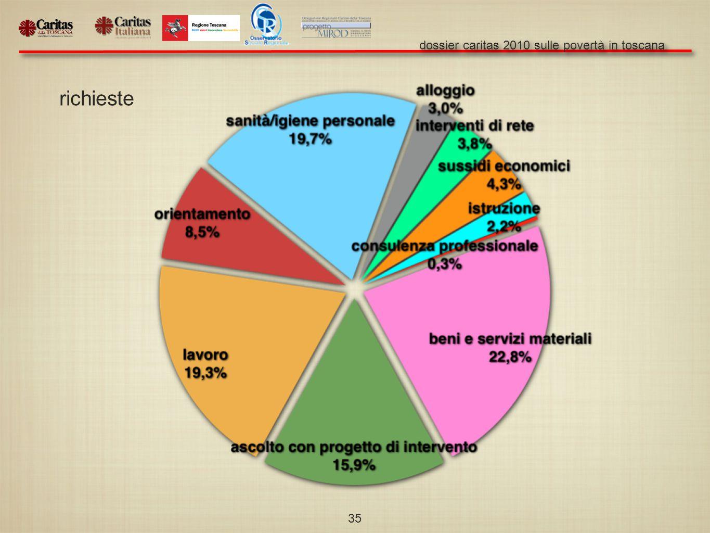 dossier caritas 2010 sulle povertà in toscana 35 richieste