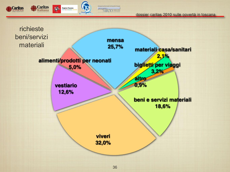 dossier caritas 2010 sulle povertà in toscana 36 richieste beni/servizi materiali