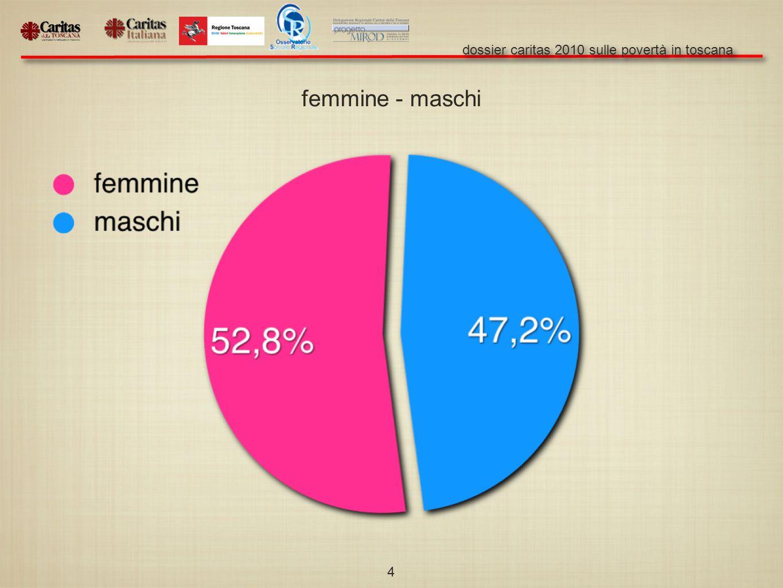 dossier caritas 2010 sulle povertà in toscana 4 femmine - maschi
