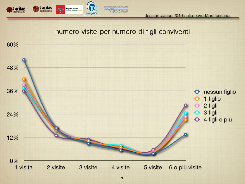 dossier caritas 2010 sulle povertà in toscana 7 numero visite per numero di figli conviventi