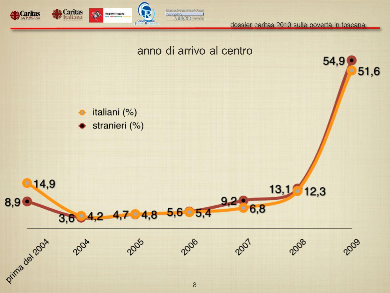 dossier caritas 2010 sulle povertà in toscana 8 anno di arrivo al centro