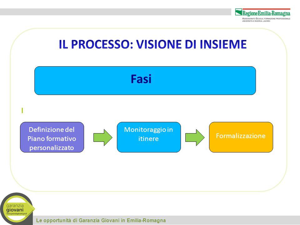 I Le opportunità di Garanzia Giovani in Emilia-Romagna Definizione del Piano formativo personalizzato Monitoraggio in itinere Formalizzazione Fasi
