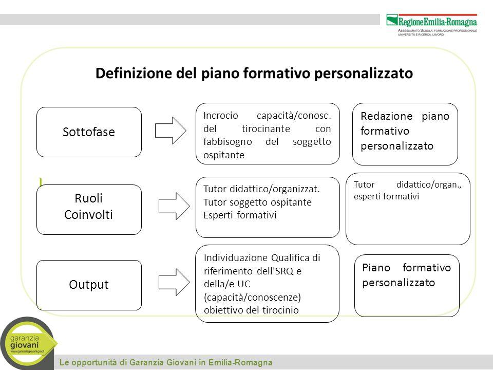 I Le opportunità di Garanzia Giovani in Emilia-Romagna Sottofase Ruoli Coinvolti Output Definizione del piano formativo personalizzato Incrocio capacità/conosc.