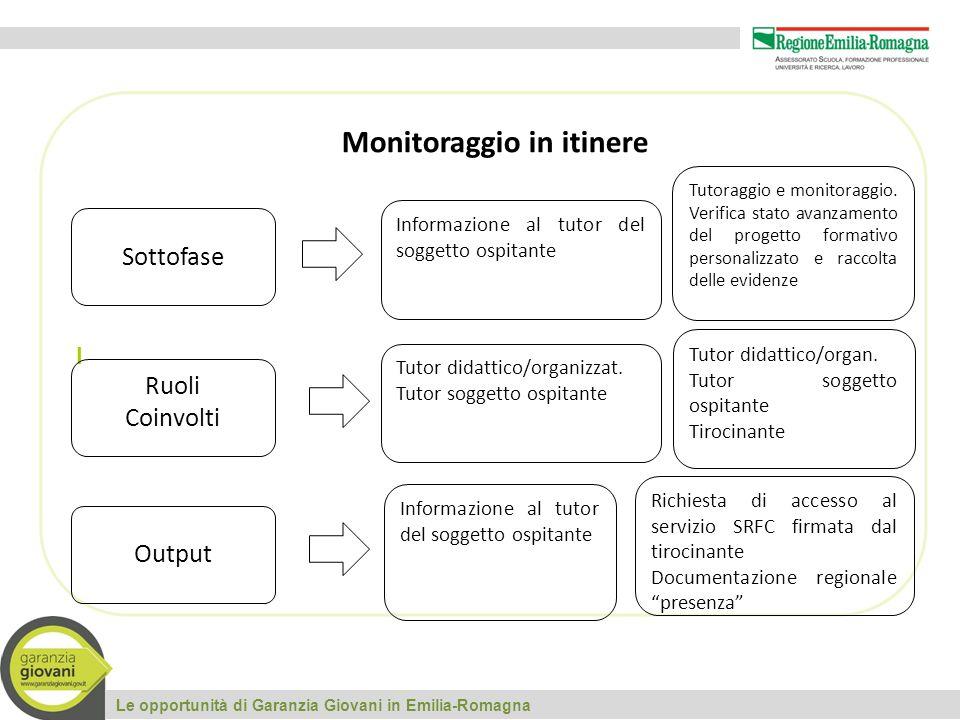 I Le opportunità di Garanzia Giovani in Emilia-Romagna Sottofase Ruoli Coinvolti Output Monitoraggio in itinere Informazione al tutor del soggetto ospitante Tutor didattico/organizzat.