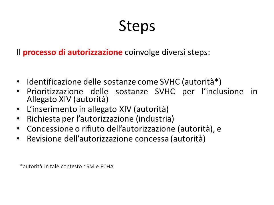 Steps Il processo di autorizzazione coinvolge diversi steps: Identificazione delle sostanze come SVHC (autorità*) Prioritizzazione delle sostanze SVHC