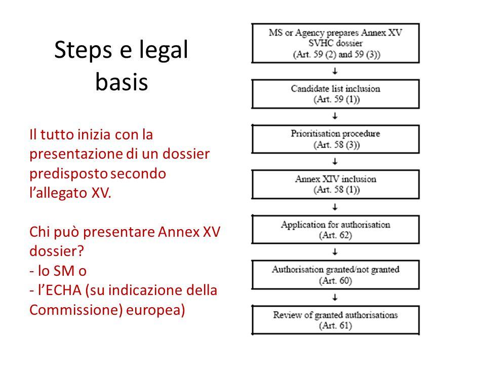 Steps e legal basis Il tutto inizia con la presentazione di un dossier predisposto secondo l'allegato XV. Chi può presentare Annex XV dossier? - lo SM