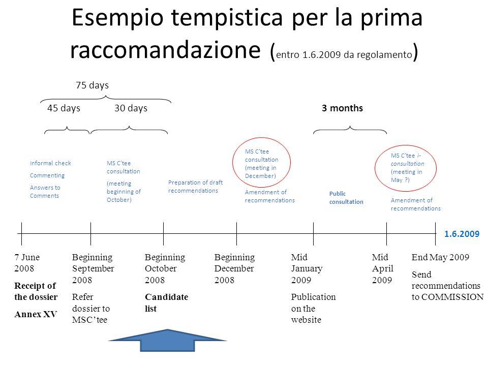 Esempio tempistica per la prima raccomandazione ( entro 1.6.2009 da regolamento ) 7 June 2008 Receipt of the dossier Annex XV Informal check Commentin