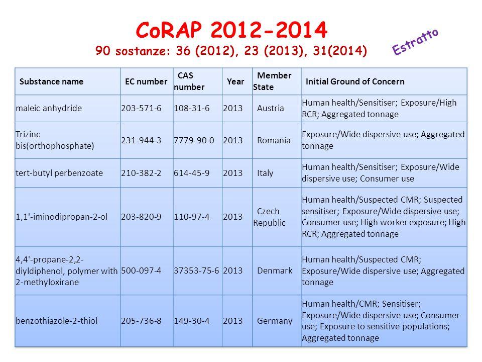 CoRAP 2012-2014 90 sostanze: 36 (2012), 23 (2013), 31(2014) Estratto
