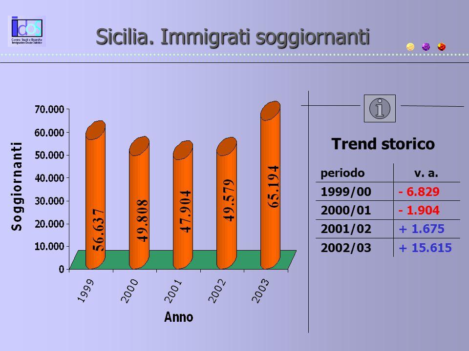 + 15.6152002/03 + 1.6752001/02 - 1.904 - 6.829 v. a. 2000/01 1999/00 periodo Trend storico