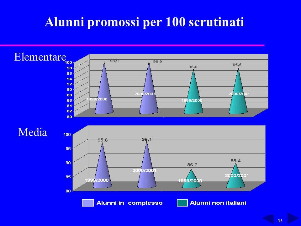 12 Alunni promossi per 100 scrutinati Elementare Media