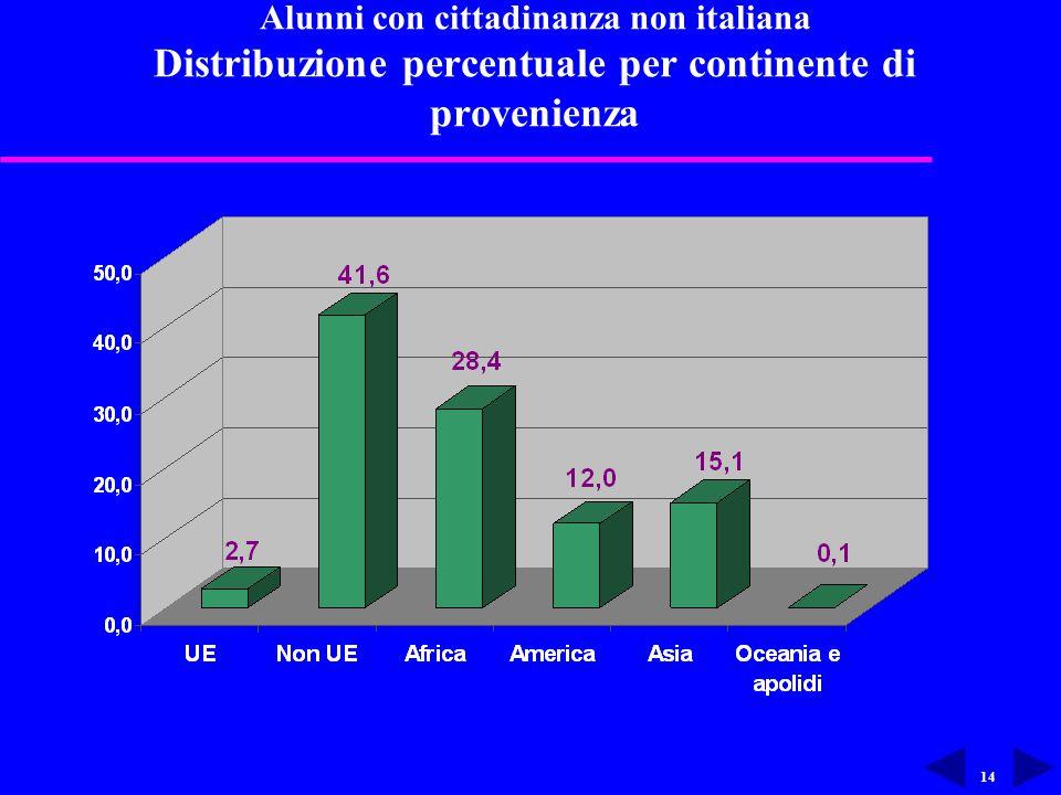 14 Alunni con cittadinanza non italiana Distribuzione percentuale per continente di provenienza