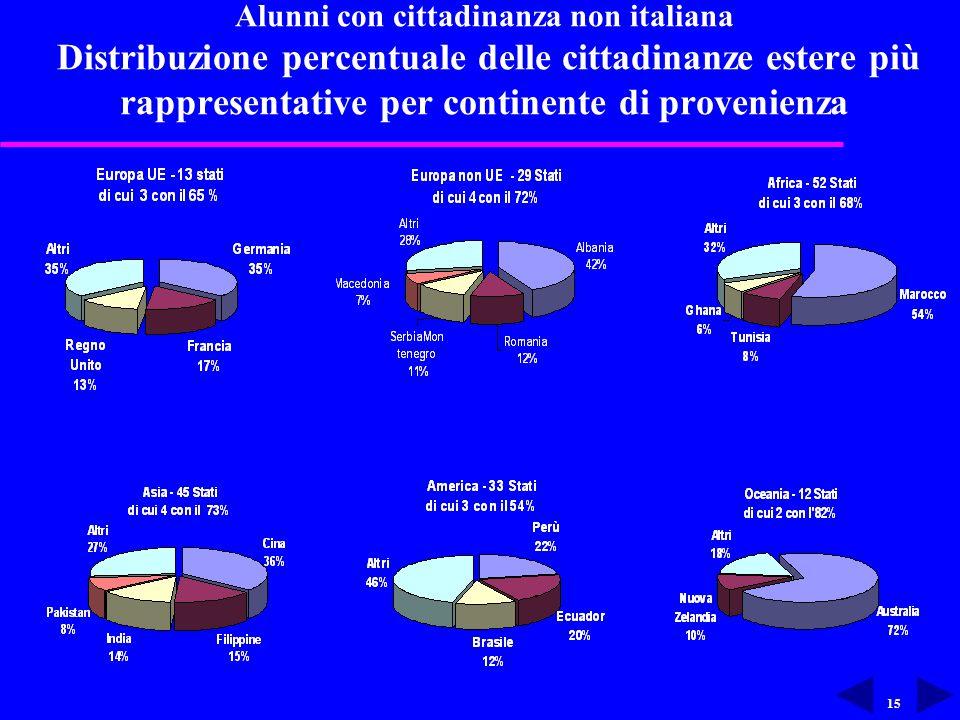 15 Alunni con cittadinanza non italiana Distribuzione percentuale delle cittadinanze estere più rappresentative per continente di provenienza