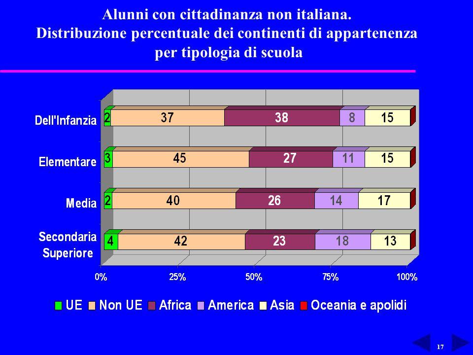 17 Alunni con cittadinanza non italiana.
