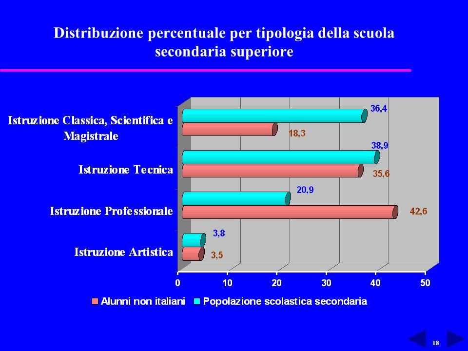 18 Distribuzione percentuale per tipologia della scuola secondaria superiore