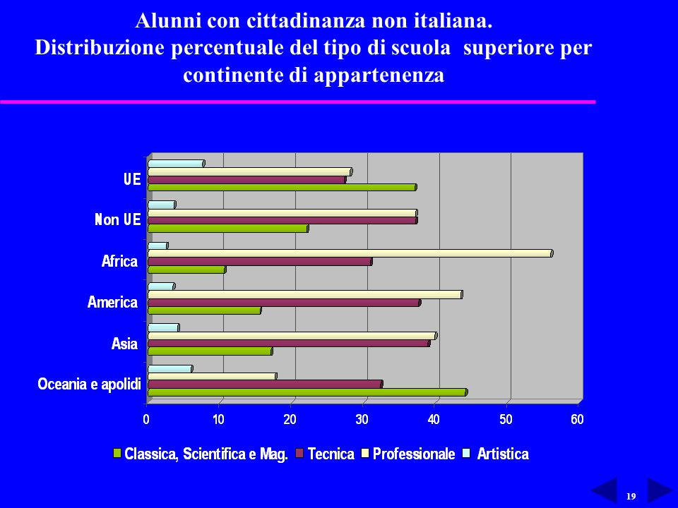 19 Alunni con cittadinanza non italiana.