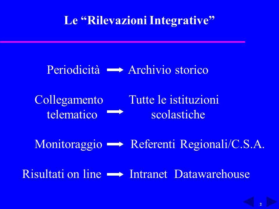 2 Le Rilevazioni Integrative Periodicità Archivio storico Collegamento Tutte le istituzioni telematico scolastiche Monitoraggio Referenti Regionali/C.S.A.