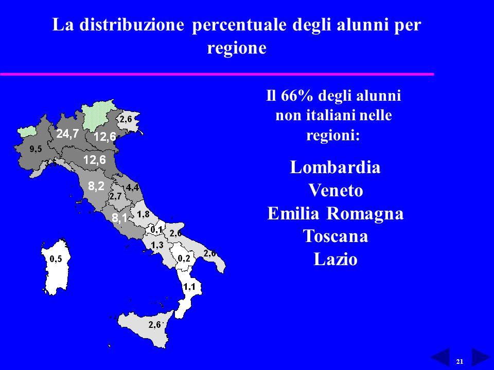 21 La distribuzione percentuale degli alunni per regione Il 66% degli alunni non italiani nelle regioni: Lombardia Veneto Emilia Romagna Toscana Lazio