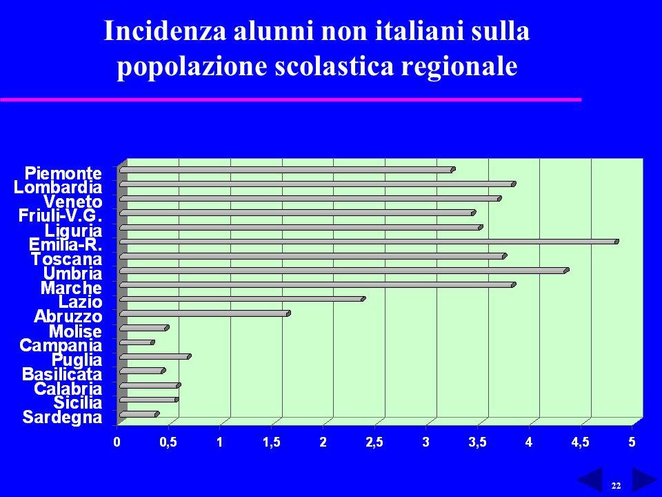 22 Incidenza alunni non italiani sulla popolazione scolastica regionale