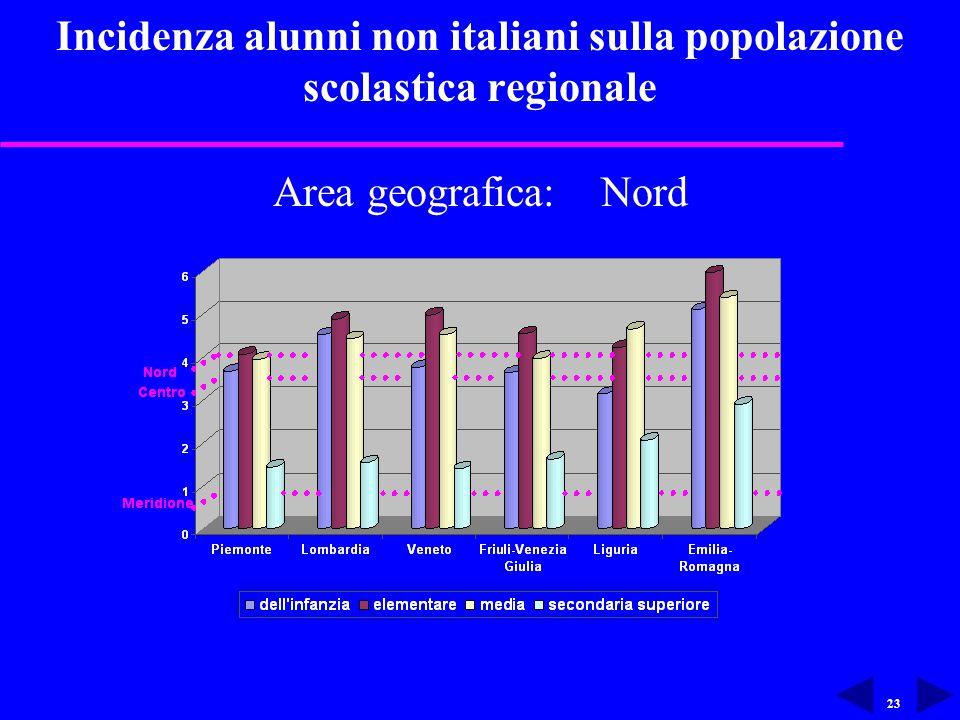 23 Incidenza alunni non italiani sulla popolazione scolastica regionale Area geografica: Nord