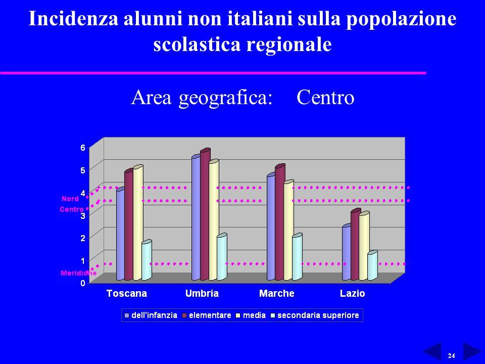 24 Incidenza alunni non italiani sulla popolazione scolastica regionale Area geografica: Centro