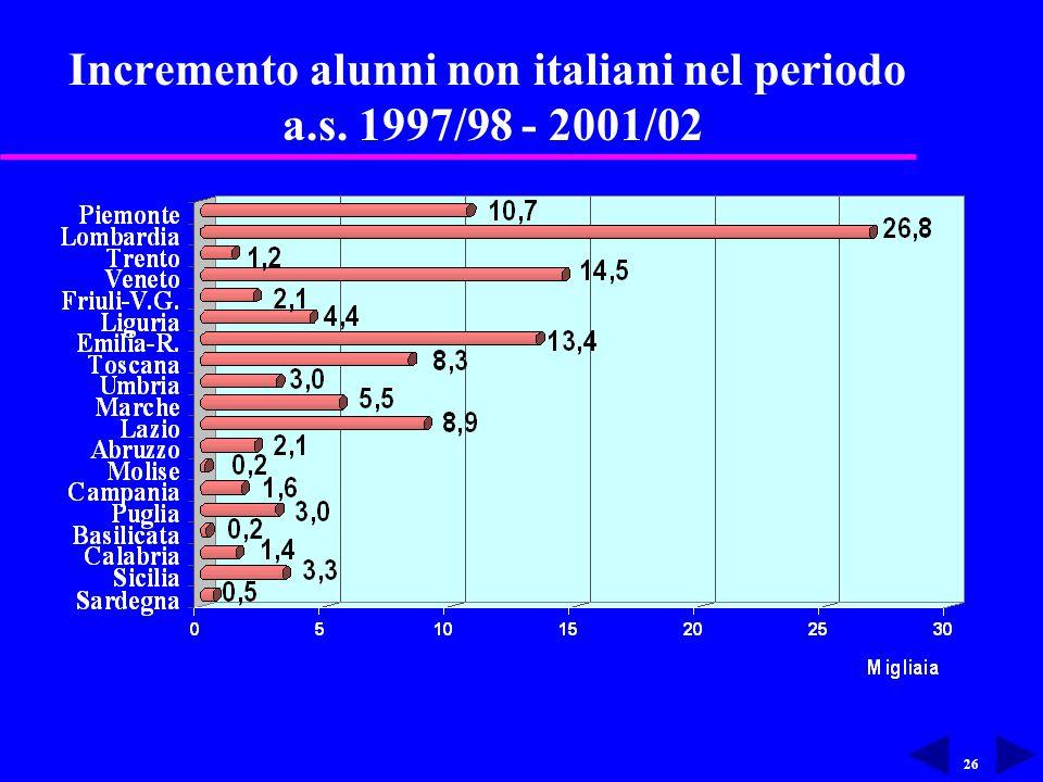 26 Incremento alunni non italiani nel periodo a.s. 1997/98 - 2001/02