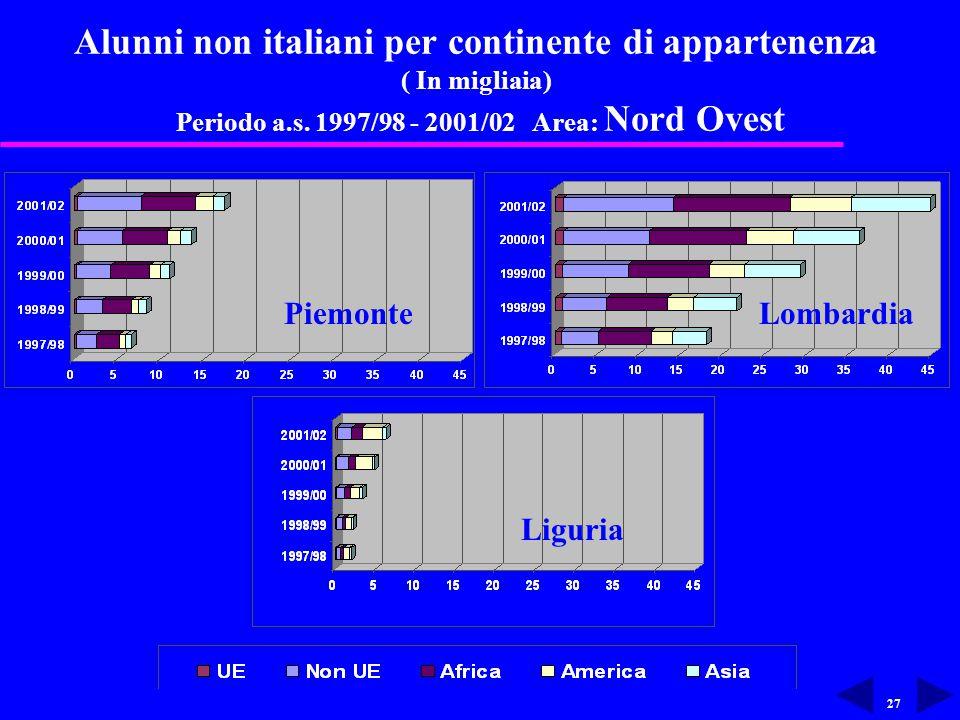 27 Alunni non italiani per continente di appartenenza ( In migliaia) Periodo a.s.